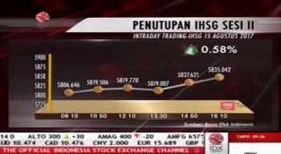 Penutupan IHSG Pada 15 Agustus 2017