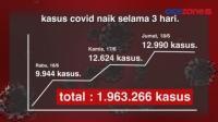 Update Jumlah Kasus Covid-19, 3 Hari Bertambah Signifikan