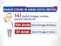 Lonjakan Pasien Covid-19 Anak, Orangtua Wajib Bekali Anak Masker