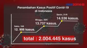 Kasus Covid-19 di Indonesia Tembus 2 Juta Orang