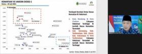 Ridwan Kamil Sebut Jabar Kehabisan Stok Vaksin Tahap Kedua